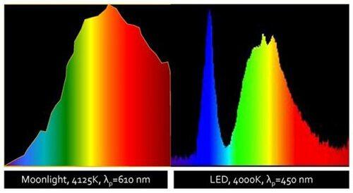 Işığı Görme Sokak Aydınlatmalarında LED Revizyonu