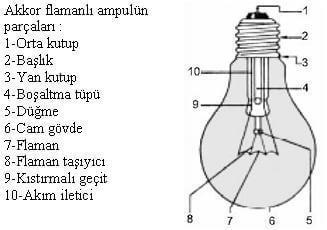 akkor-flamanli-ampul-ic-yapisi