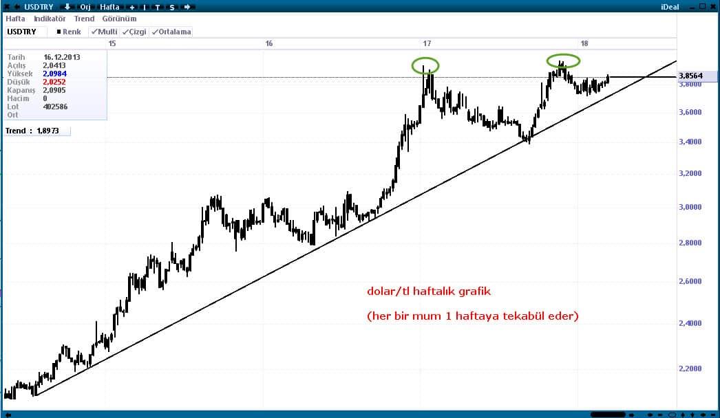 dolar tl grafik
