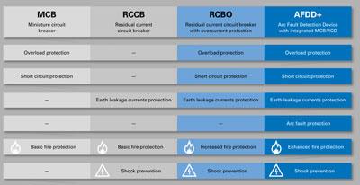 AFDD+ RCCB, MCB ve RCBO işlevselliği