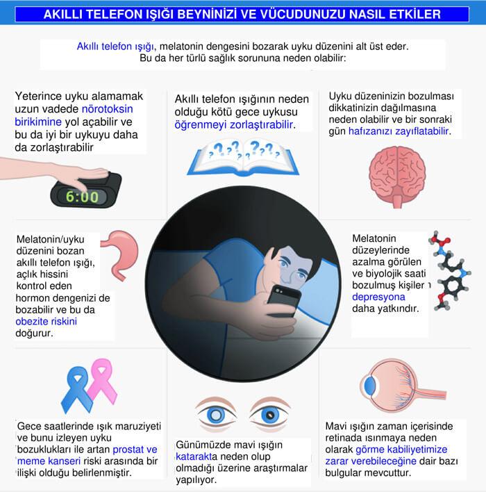 Akıllı Telefon Işığı Beyninizi Ve Vücudunuzu Nasıl Etkiliyor