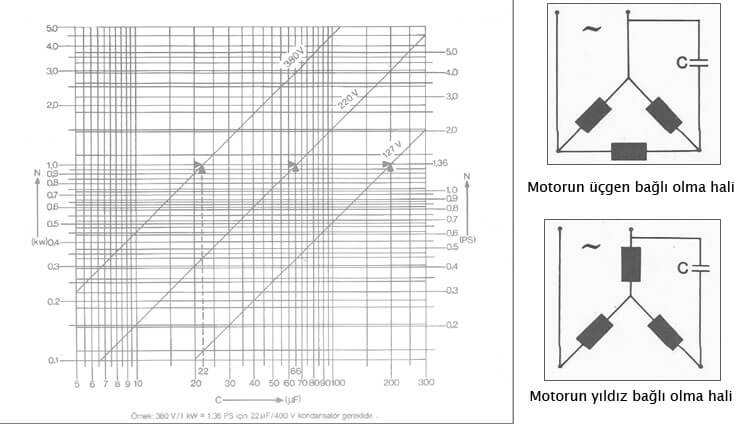 Trifaze motorların monofaze şebekede kullanılışı: