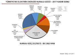 turkiyede-elektrik-enerjisi-kurulu-gucu-2017-veri-grafigi-gorsel
