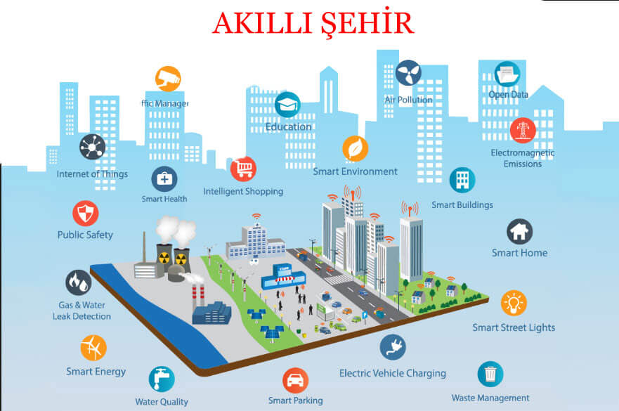 Akıllı Şehir Nedir ? | Akıllı Şehir Örnekleri ve Teknolojileri