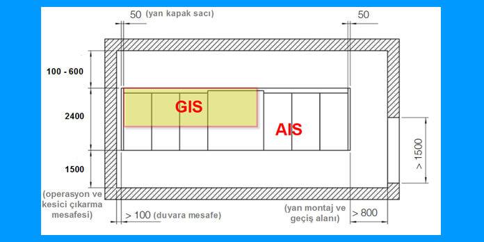 36-kv-orta-gerilim-ais-gis-tesislerinin-alan-karsilastirmasi-gorsel