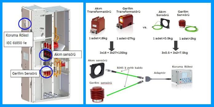 ais-panolarda-gerilim-sensorlerinin-kullanilmasi-gorsel