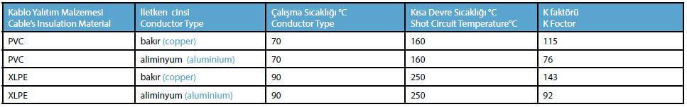 cesitli-kablolara-ait-normal-ve-kisa-devre-k-faktoru-gorsel