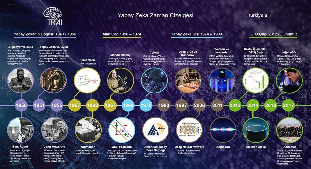 yapay-zeka-tarihi