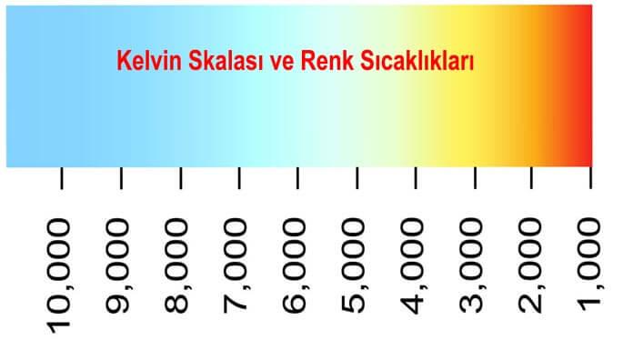 kelvin renk skalası ve renk sıcaklıkları tablosu