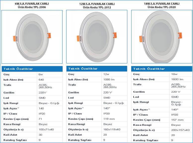 camli-led-panel-6w-12w-18w-ozellikleri-ve-gorselleri