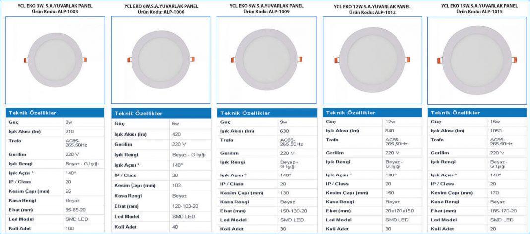 ekonomik-led-panel-3w-6w-9w-12w-15w-18w-ozellik-tablosu-ve-gorselleri