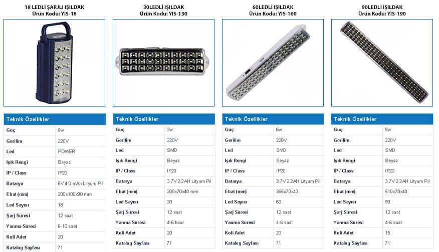 led-isildak-modelleri-30-60-90ledli