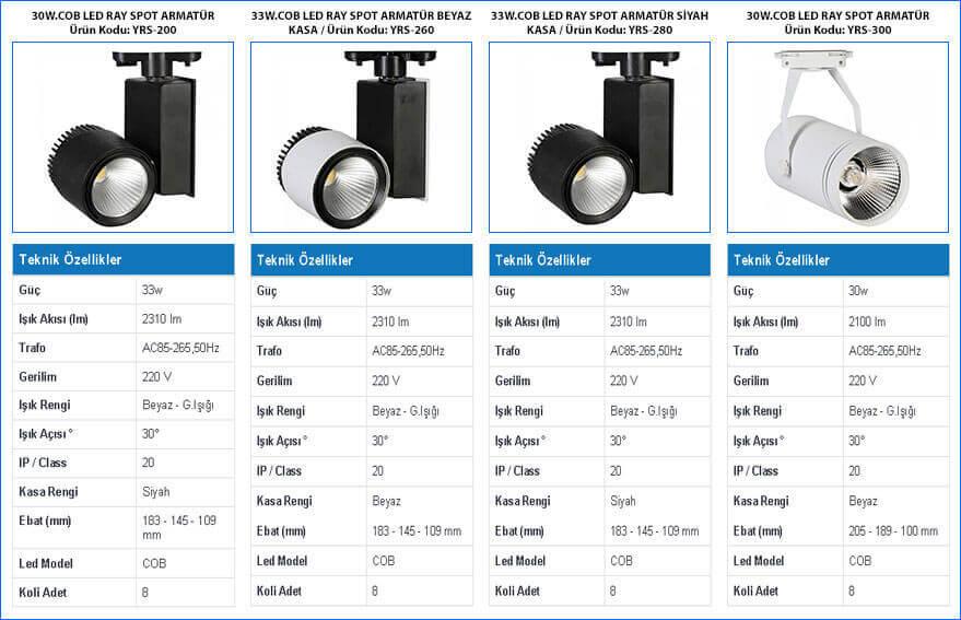 led-ray-spot-armaturler-23w-30w--33W-cob-ledli-model