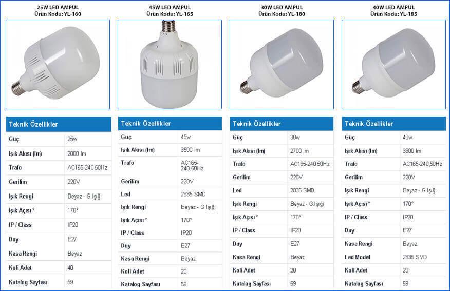 led-yuksek-tavan-armaturler-ozellikler-tablosu-ve-gorselleri