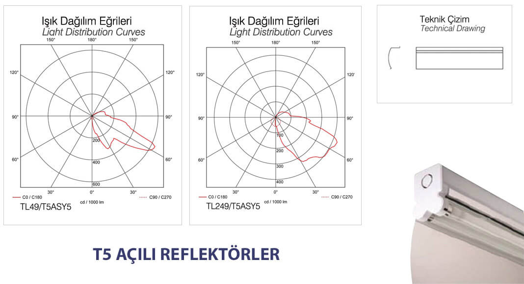 t5-reflektor-acili-model-isik-dagilim-sema-tablo-sunum-gorseli