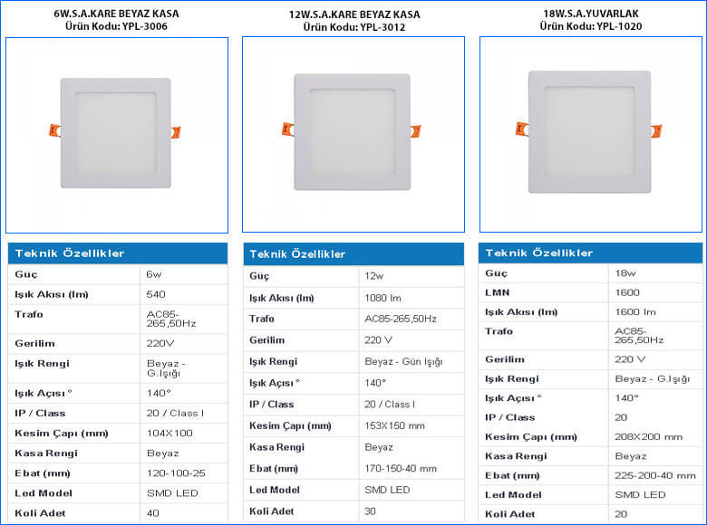 tse-belgeli-led-paneller-6w-12w-18w-gorseller