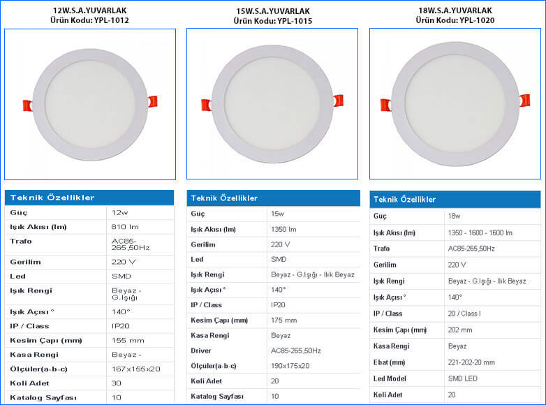 tse-belgeli-yuvarlak-led-paneller-12w15w-18w