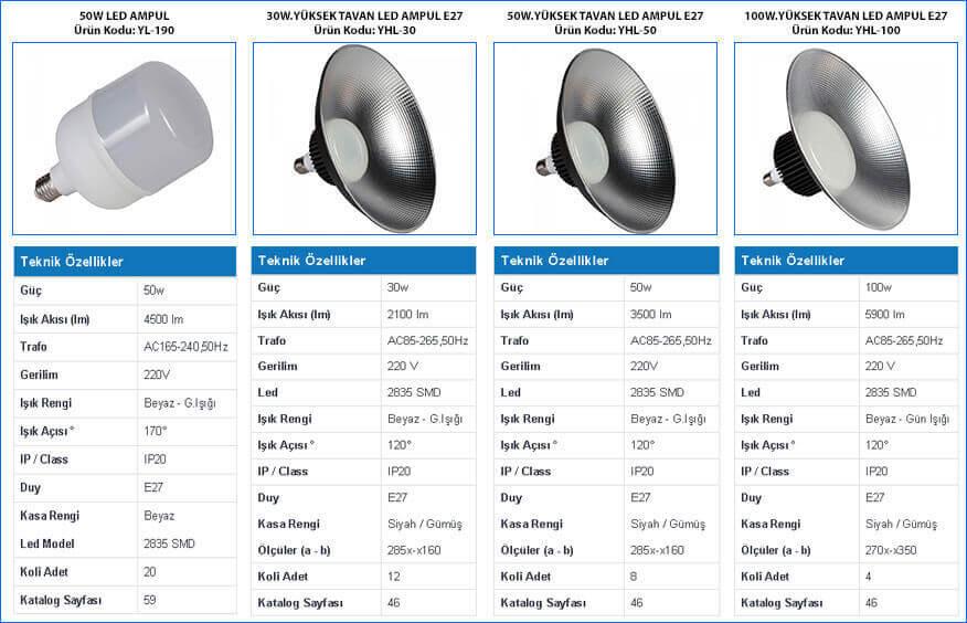 yuksek-tavan-led-ampuller-30w-50w-100w-ozellikler-tablosu-ve-gorselleri