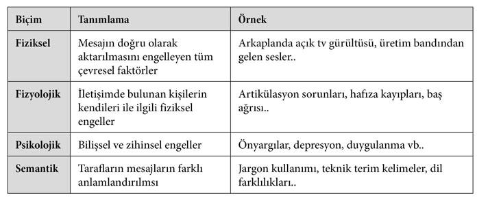 Semantik Fiziksel Ve Fizyolojik Detay Tablo