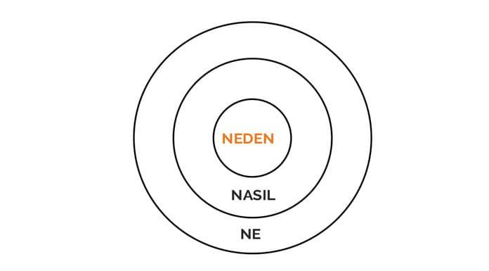 Neden-Nasil-Ne-Diagram