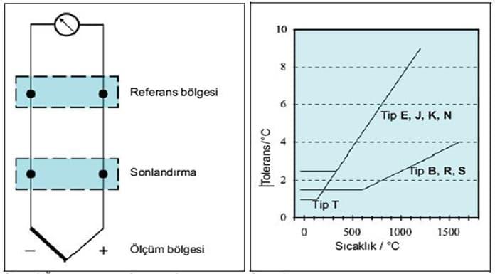 Termokupl-Semantik-Olcum-Devresi-Gorseli