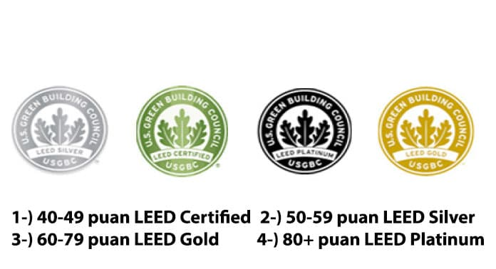 leed-sertifikasi-nedir-ne-ise-yarar