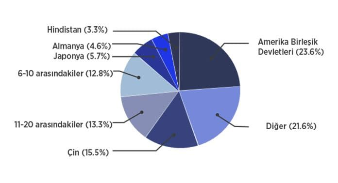2019-en-guclu-ekonomisi-olan-ulkeler-gorsel-tablo