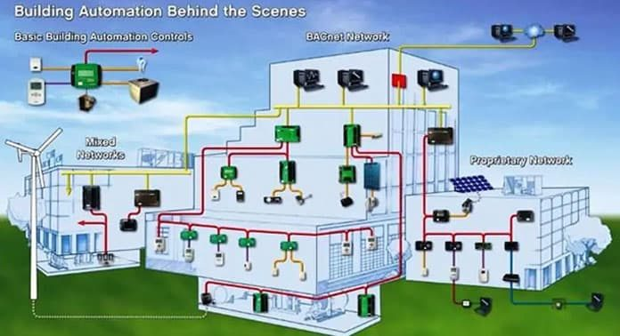 akilli-bina-sistemleri