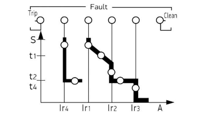 l-s-i-g-zaman-ayari-fonksiyonları