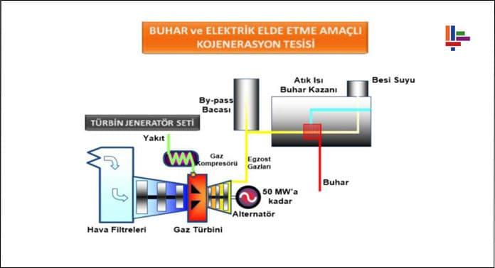 buhar-ve-elektrik-elde-etme-amacli-kojenerasyon-tesisi