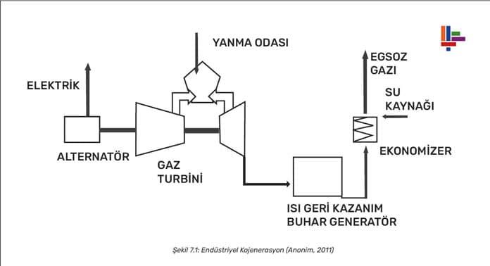 enerji-kojenerasyon-sistemleri