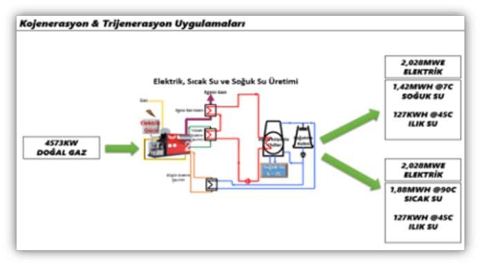 kojenerasyon-ve-trijenasyon-uygulamalari