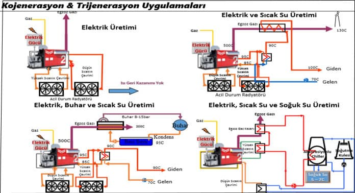 trijenerasyon-ve-kojonerasyon-uygulamalarç