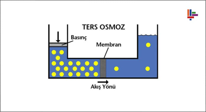 ters-osmos