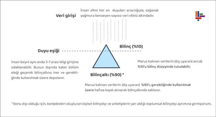 duyu-esigi-bilinc-bilincalti-veri-girisi