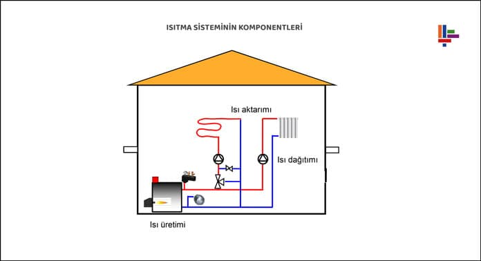 isitma-sisteminin-kompenentleri